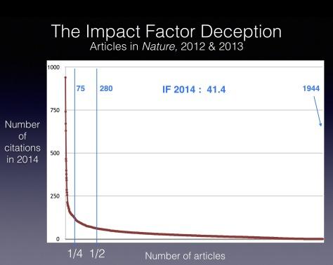 """Impact factor: un """"imposter factor"""", secondo Bernard Rentier"""